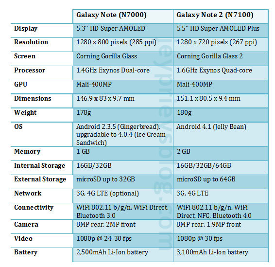 galaxy note vs galaxy note 2 comparison