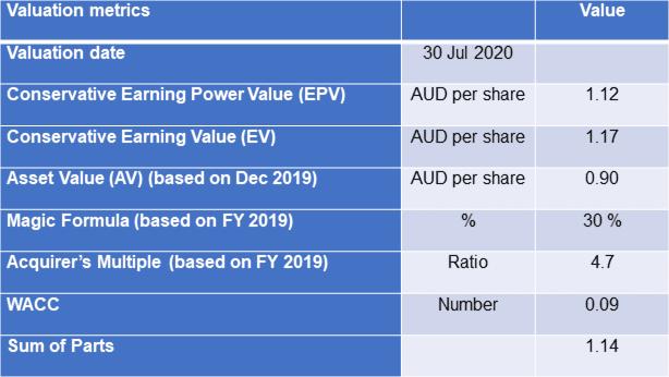 UOA Dev Comparative Values