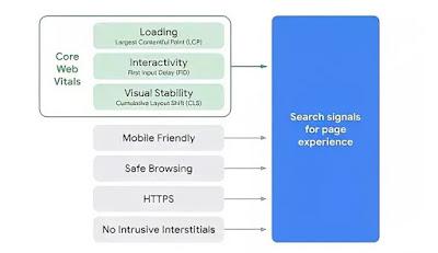 gambar data web inti halaman blog di webmaster tool