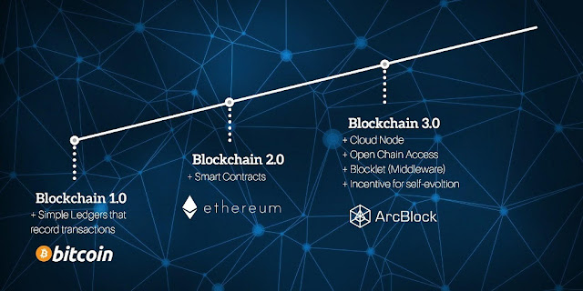 Giới thiệu dự án ArcBlock- ArcBlock Blockchain 3.0