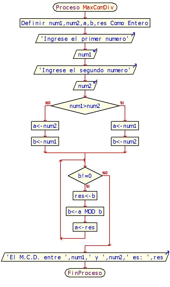 Diagrama de Flujo para Hallar el Maximo Comun Divisor