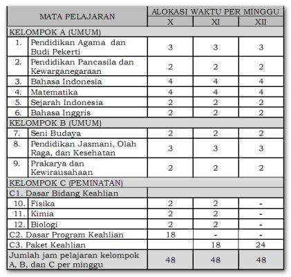 Tabel Struktur Kurikulum SMK Bidang Keahlian Kemaritiman