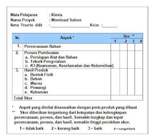 contoh instrumen penilaian produk (terbaru, berdasarkan kurikulum 2013)