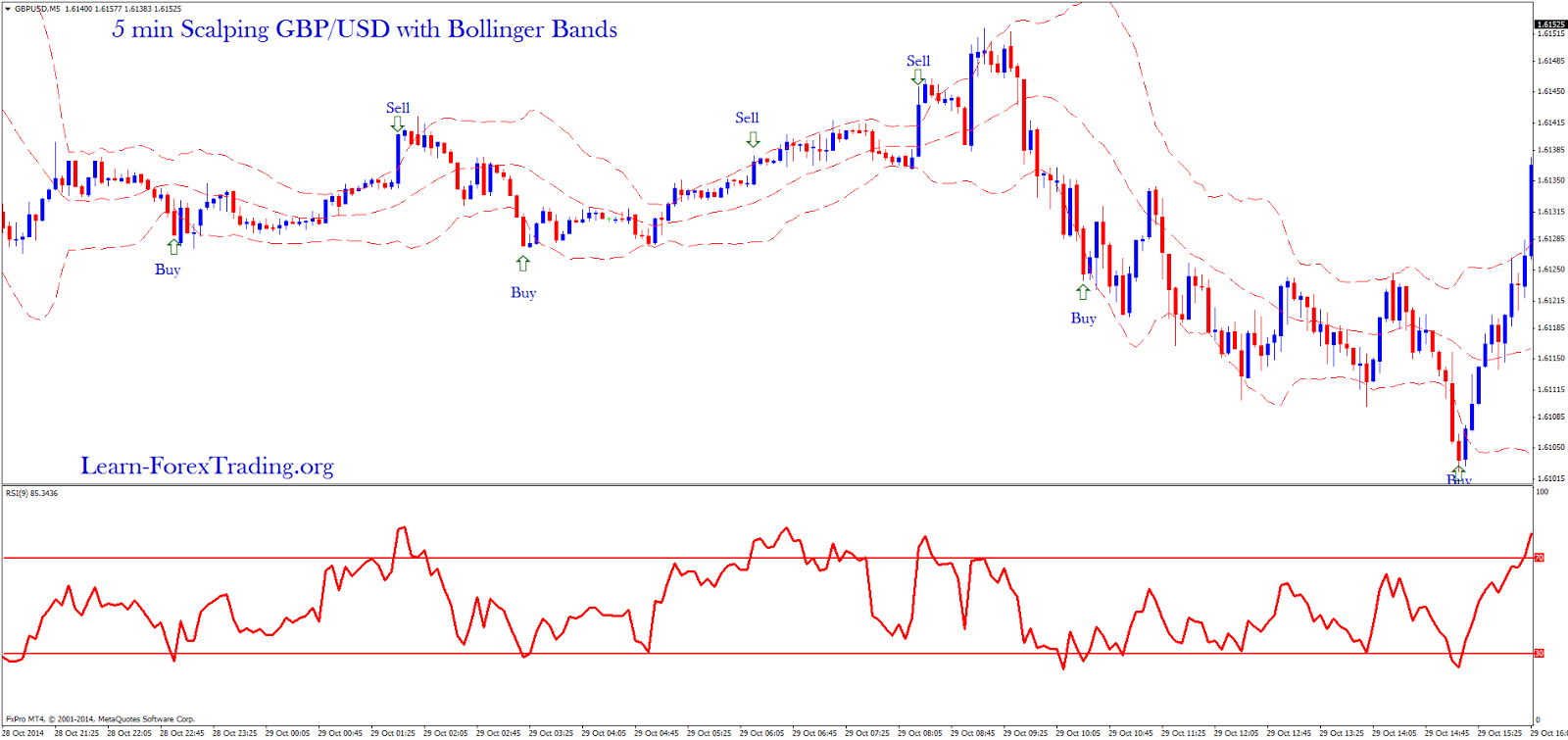 5 min Scalping GBP/USD with Bollinger Bands