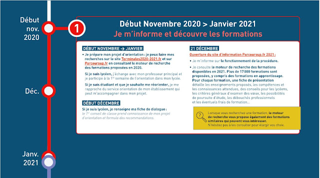 Inscriptions Parcoursup 2021