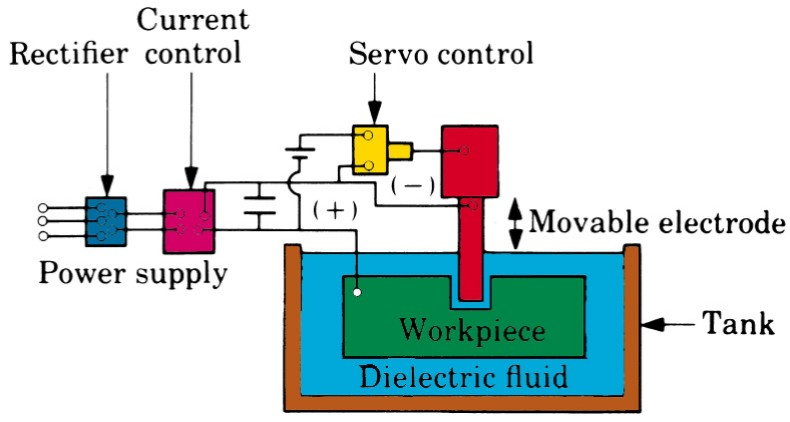 Electrical Discharge Machining  Edm  Principles
