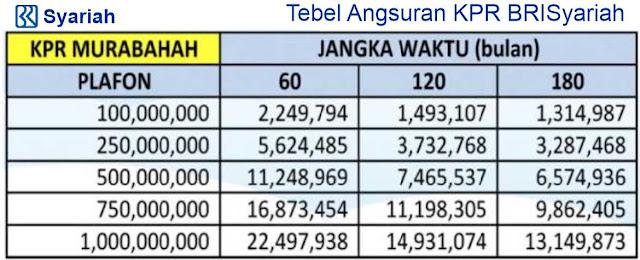 Tabel Angsuran Pinjaman KPR BRI SYariah 2018 Tanpa Riba ...