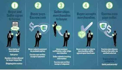 how-does-escrow-payment-work