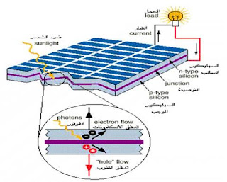 مكونات الخلية الفولت الضوئية