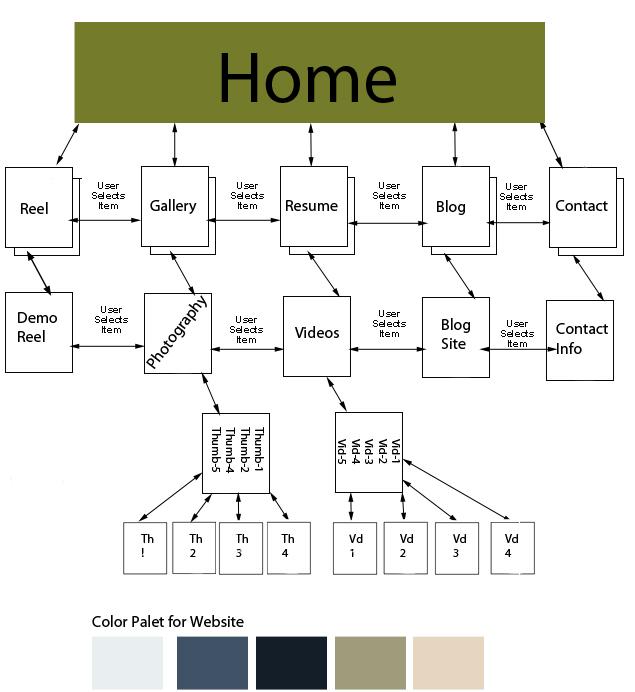 ford e250 frame diagram wire frame diagram tim lindsey: my website wireframe