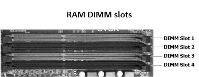 Motherboard RAM DIMM slots