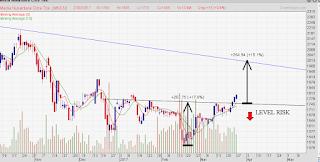 Pattern reversal saham MNCN