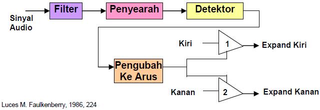 Gambar 6.64: Blok Diagram Expander