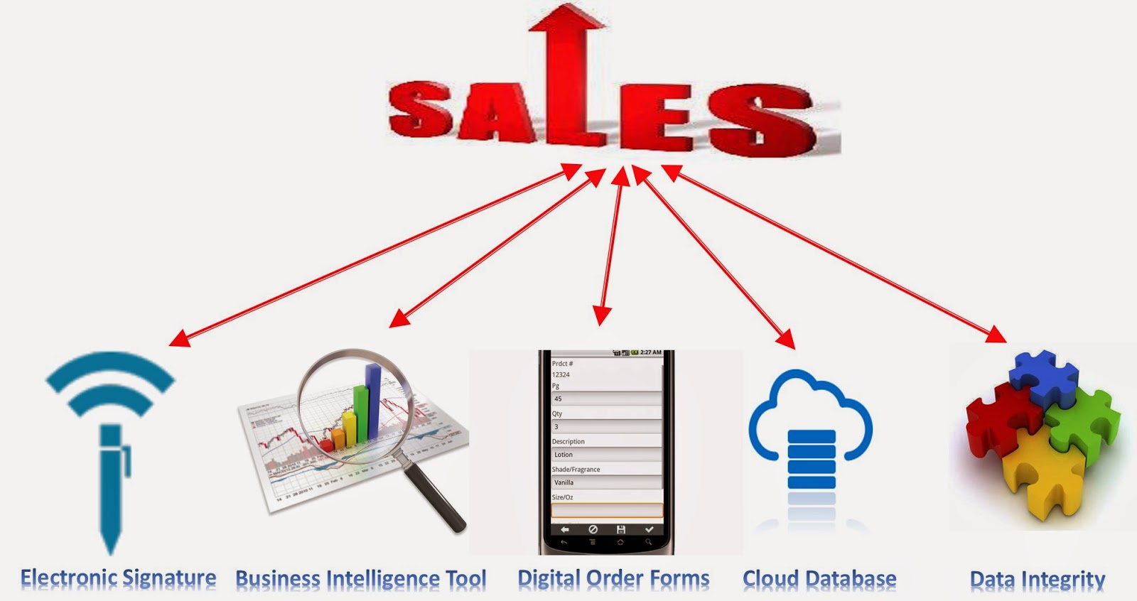 sales process tools