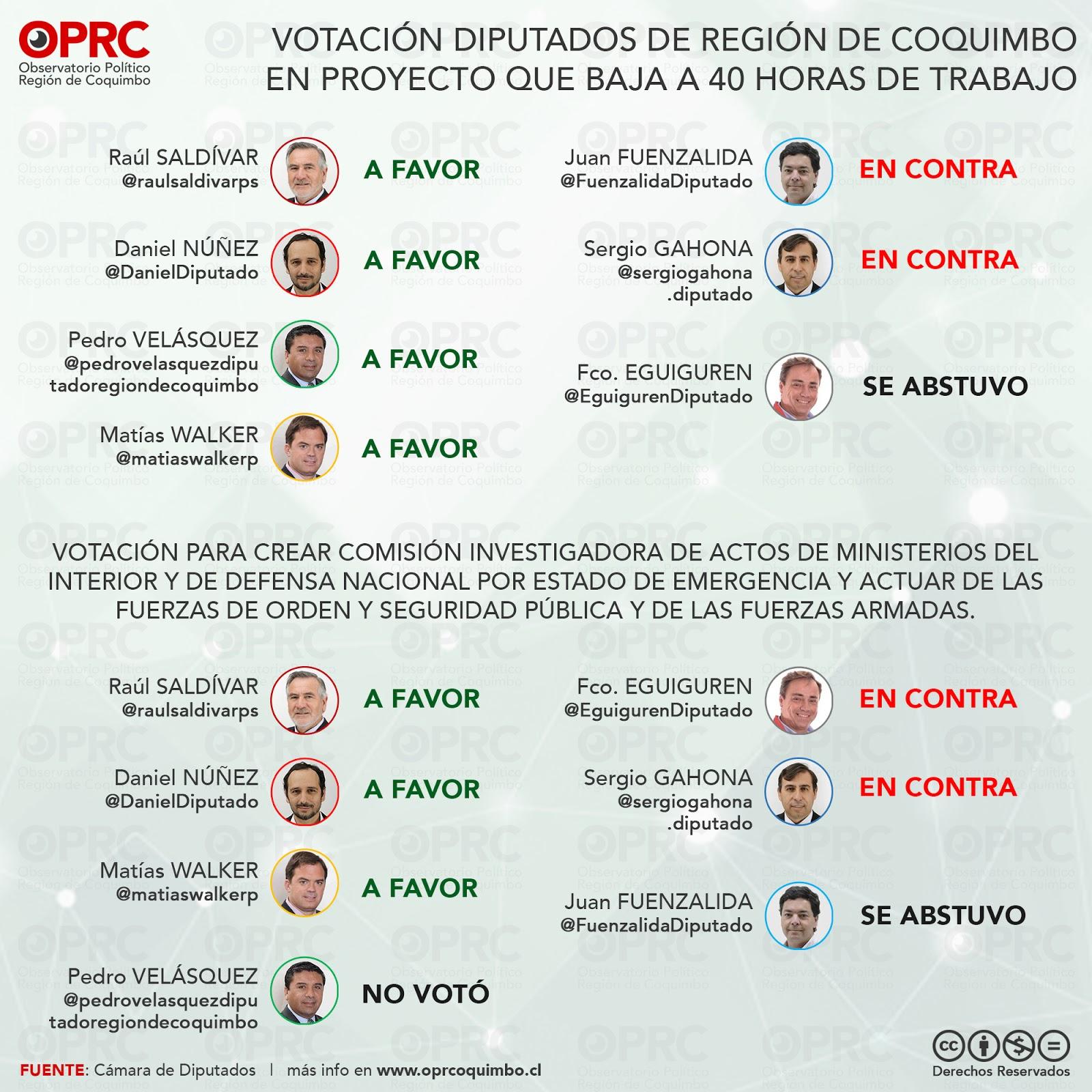 Votación Diputados Región de Coquimbo en proyecto #40horas
