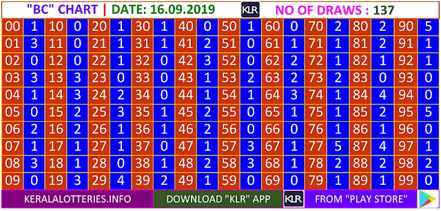 Kerala Lottery Result Winning Numbers BC Chart Monday 137 Draws on 16.9.2019