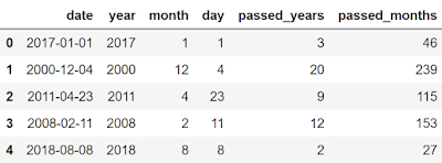 Extracting passed month since the date