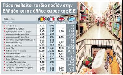 Τα ακριβά εμπορεύματα παραμένουν στα ράφια