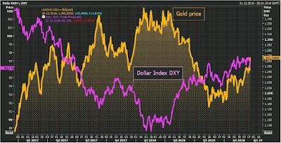 2019'da altın fiyatları yükselecek mi