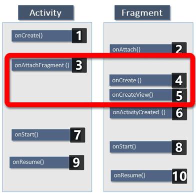 Mengenal Lebih Jauh Fungsi Fragment Pada Aplikasi Android