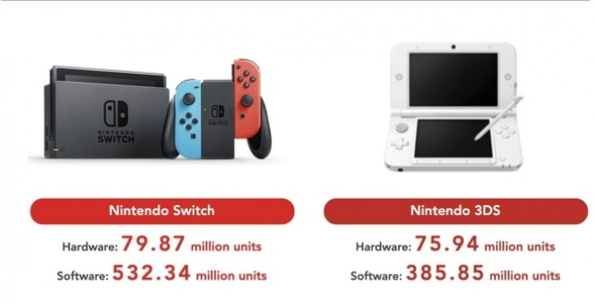 Nintendo Switch best-selling consoles