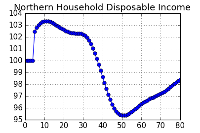 Chart: Northern Household Disposable Income