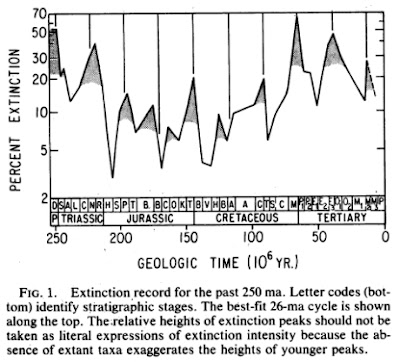 The original Mass Extinction data of Raup and Sepkoski shows that the extinction rate peaks every 26 million years.