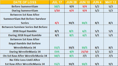 Date Brock Lesnar Drops WWE Universal Championship Betting For July 22nd 2017