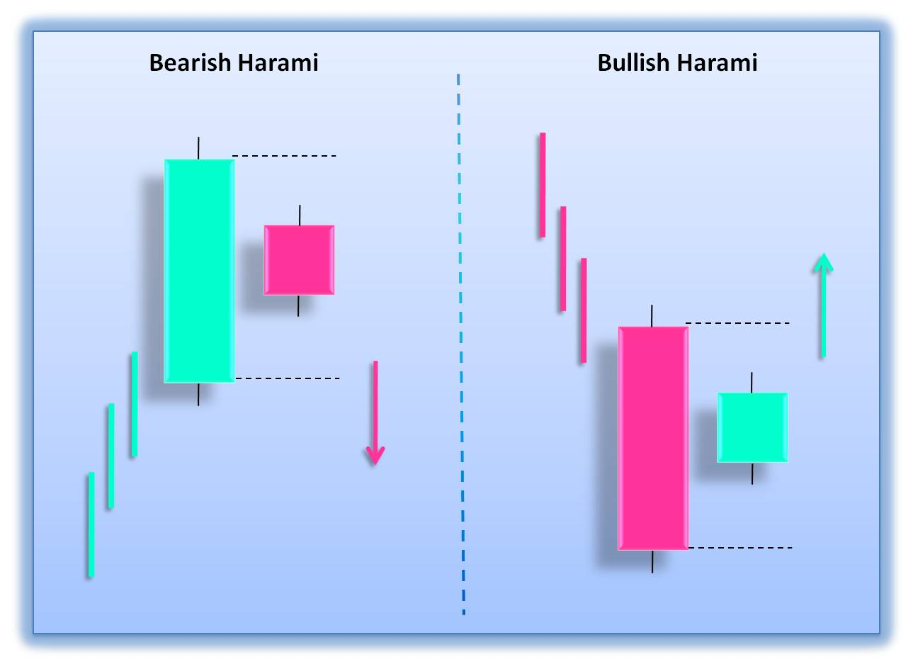Bearish harami pattern forex