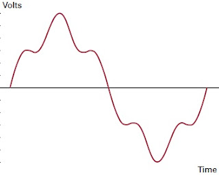 voltage wave distortion due to power system harmonic