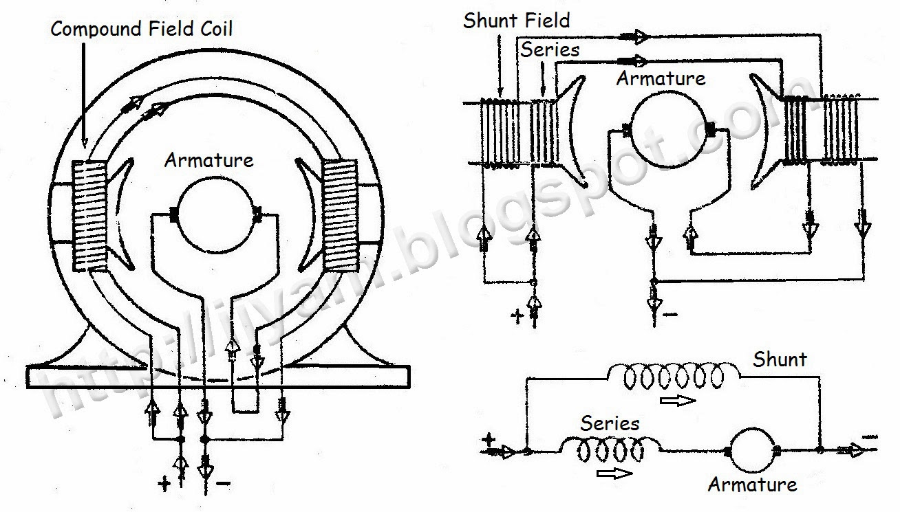 6 Pole Dc Motor Wiring Diagram All Kind Of Diagrams 2 Phase Types Direct Current Compound Motors Technovation Rh Ijyam Blogspot Com 3 Connection