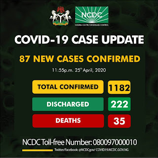 Imo State records first Covd- 19 Case as 87 new cases of COVID19 have been reported