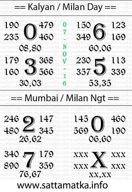 Satta Matka 07/11/2016 Panditji Lucky Number Chart