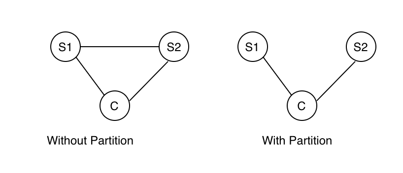 cap theorem example