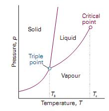 Chemistry transformasi fisis zat murni diagram fase menunjukkan daerah daerah dimana tekanan dan temperatur berbagai fase bersifat stabil secara termodinamika ccuart Choice Image