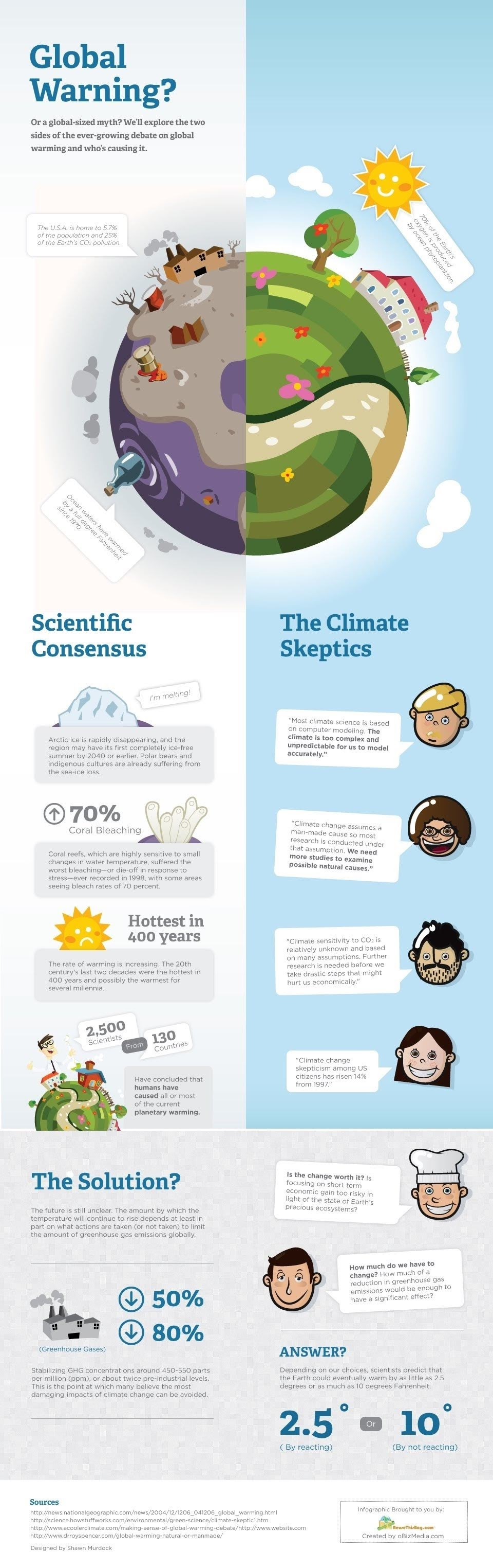 Global warming and who is in charge of it #infographic