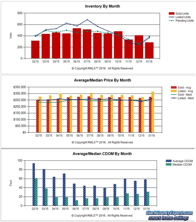 RMLS Charts of Vancouver WA Resale Home Sales Trends in January 2016
