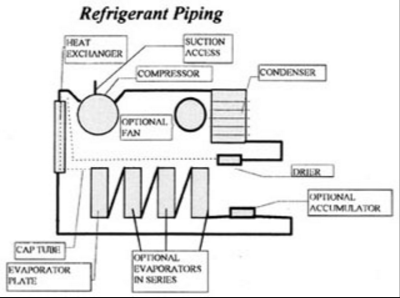 Refrigeration HVAC: Basic principles of refrigeration