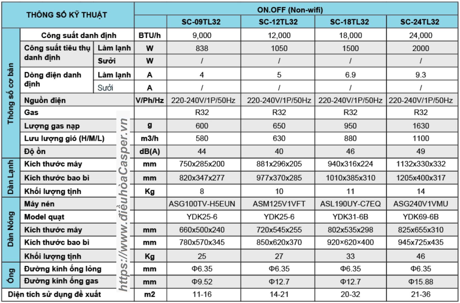 THÔNG SỐ KỸ THUẬT ĐIỀU HÒA CASPER 18000BTU 1 CHIỀU SC-18TL32