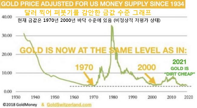 현재 금값 수준 : 비정상적인 저평가 상태, 1970년 2000년 바닥 수준