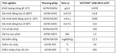 Tiêu chuẩn kỹ thuật của Dầu nhớt động cơ Castrol Vecton 15W40 CI4