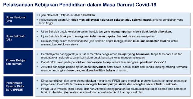 Surat Edaran Nomor 4 Tahun 2020 tentang Pelaksanaan Pendidikan Dalam Masa Darurat Coronavirus Disease (Covid-19)