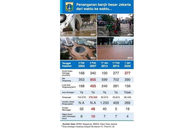 DKI Lakukan Penanganan Terbaik Soal Banjir Dibanding Tahun-tahun Sebelumnya