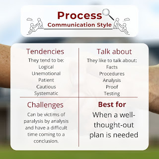 Process Communication Style:They tend to be logical unemotional, patient, and cautious. They like to talk about facts, procedures, analysis proof, and testing. They can be victims of paralysis by analysis and have a difficult time coming to a conclusion. They are helpful when a well-thought-out plan is needed.