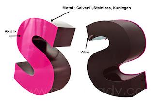 spesifikasi 3D letters