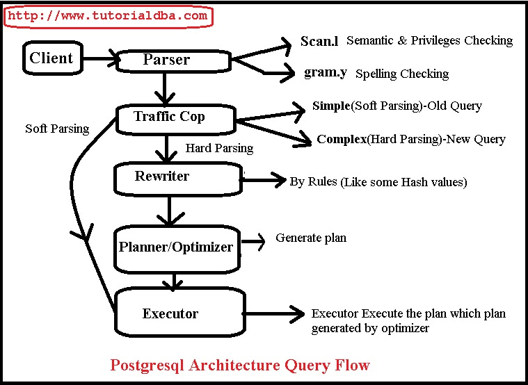PostgreSQL Query Flow