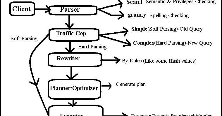 PostgreSQL Query Flow