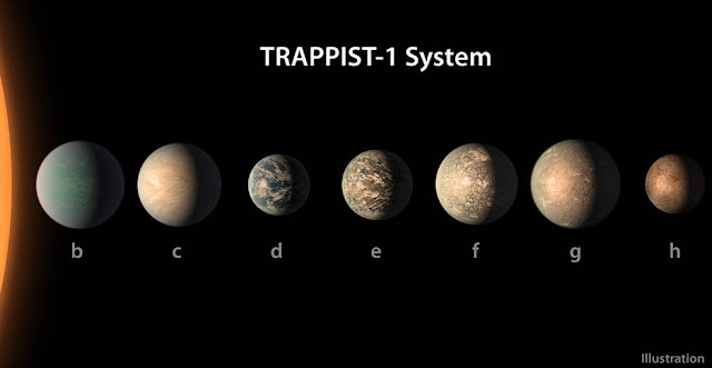 This artist's concept shows what the TRAPPIST-1 planetary system may look like, based on available data about the planets' diameters, masses and distances from the host star, as of February 2018. Credits: NASA/JPL-Caltech