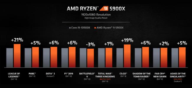 رسم بياني شريطي يقارن أداء الألعاب لكل من AMD Ryzen 9 5900x و Intel Core i9-10900K.