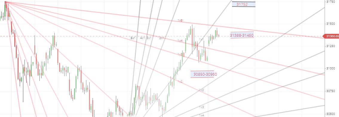 Banknifty Gann Chart